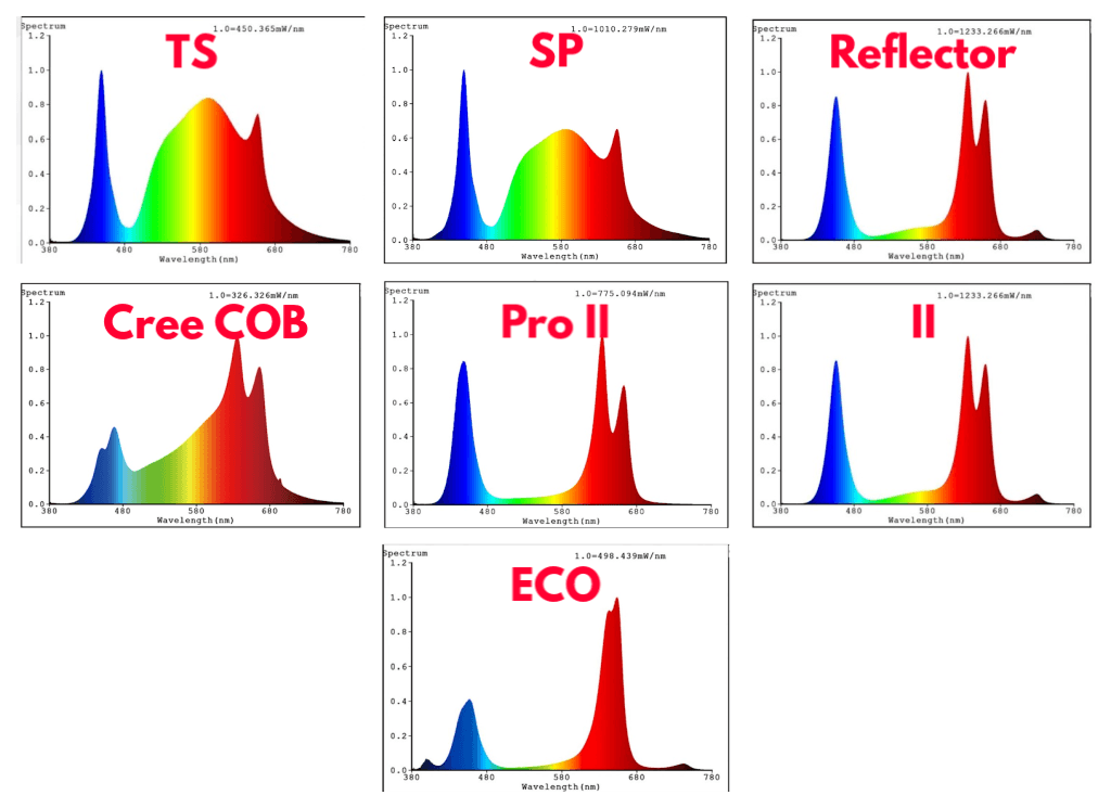 Mars Hydro emitted spectra for each grow light series.