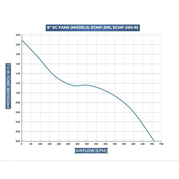 terrabloom 8 inch inline fan pressure vs cfm